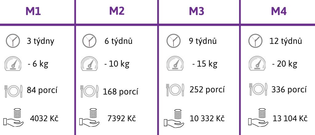 Dietní programy M