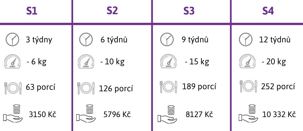 Dietní programy S