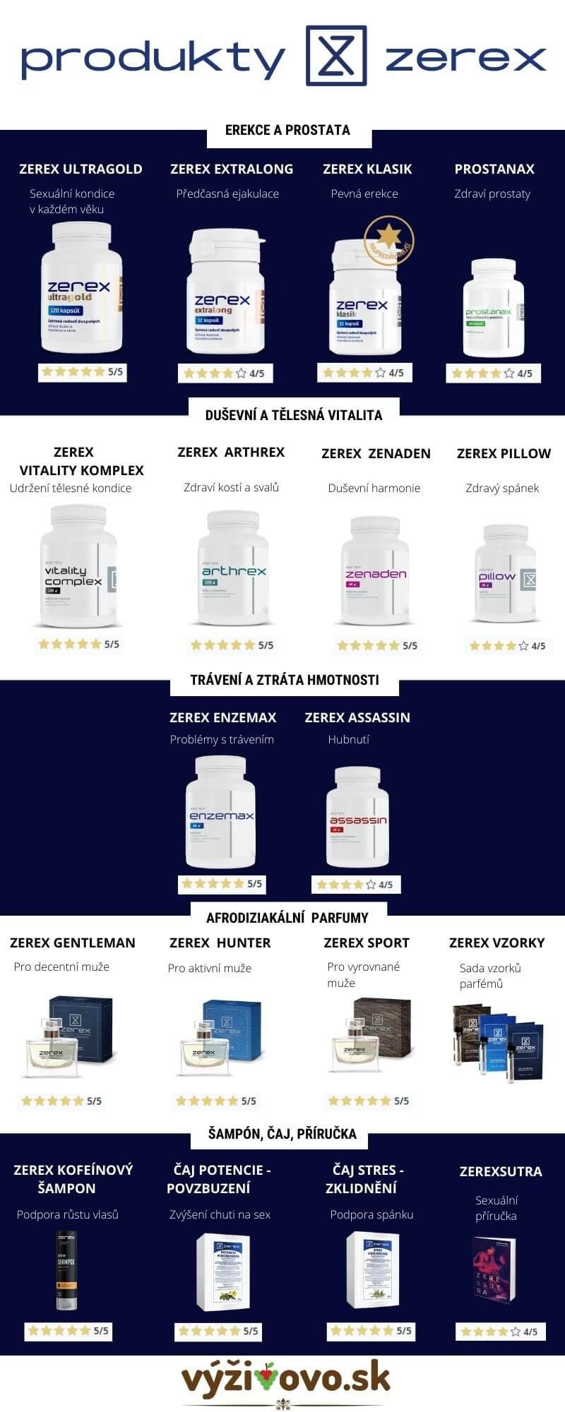 Infografika - zerex portfolio
