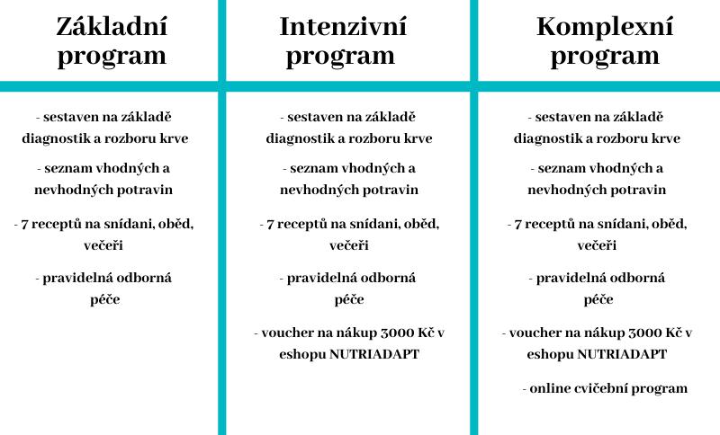 Nabídka programů spolu s přehledem služeb