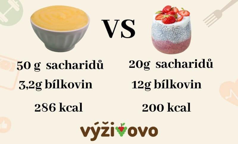 Klasický vanilkový pudink má podstatně více cukrů a kalorií