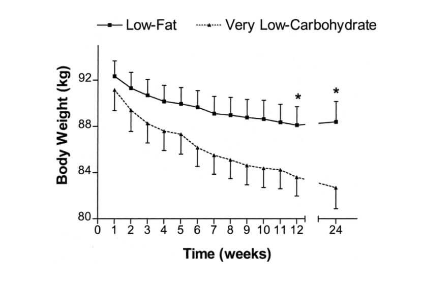 Porovnání stravy s nízkým obsahem sacharidů a nízkým obsahem tuků u žen s nadváhou